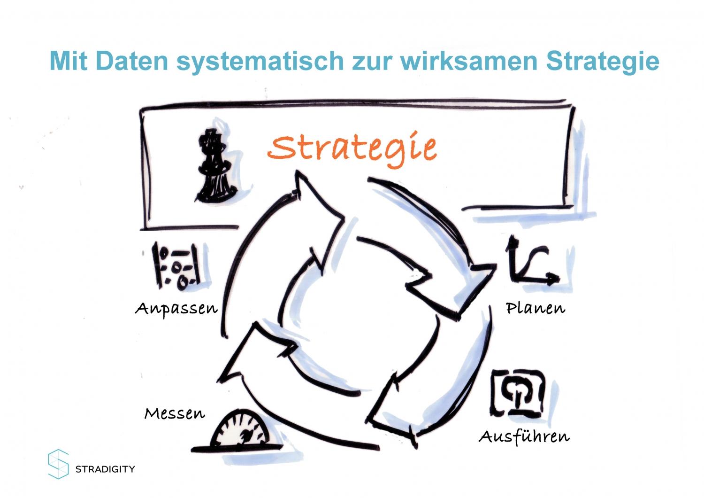 Geschäftsstrategie und die Data Driven Organisation – 2 Seiten ...